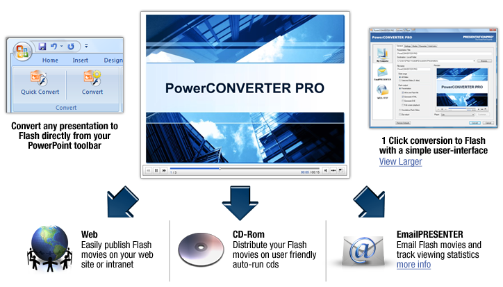 convert powerpoint to flash with player