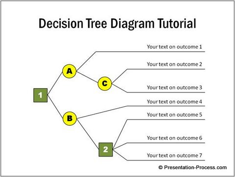 Why Create Decision Tree Diagram In Powerpoint