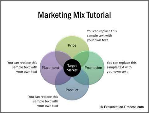 "marketing mix presentation The 4 p's of marketing [the marketing mix] • sales & marketing contrasted • the  focus in marketing • the marketing process ""stp."
