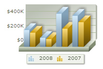 oomfo charts PowerPoint plugin - Multi Series Example: 4